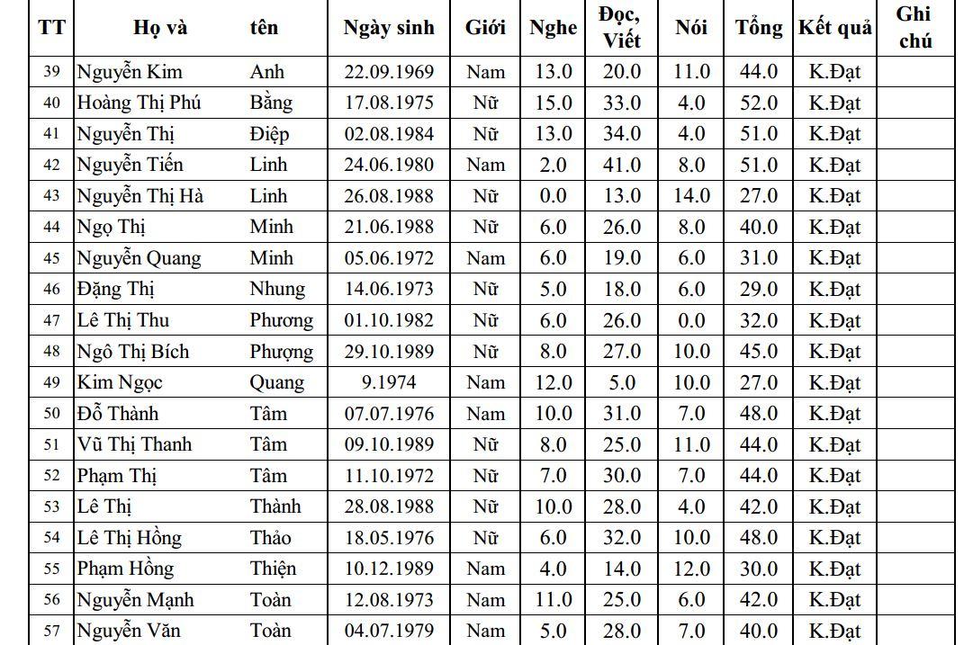 Kết quả thi chứng chỉ B1 tại đại học Hà Nội